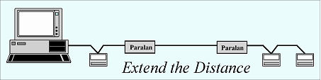 Extend SCSI using Paralan's Converters