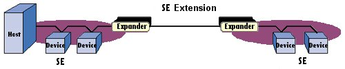 Using MS8 Expanders in a back to back connection. This configuration works well to extend a single-ended bus segment